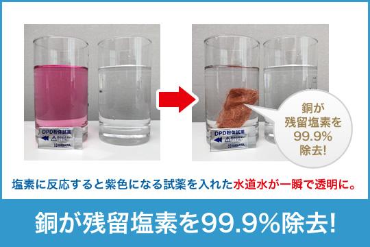 水道水に入れるだけで残留塩素を99.9%除去し、除菌効果もある銅