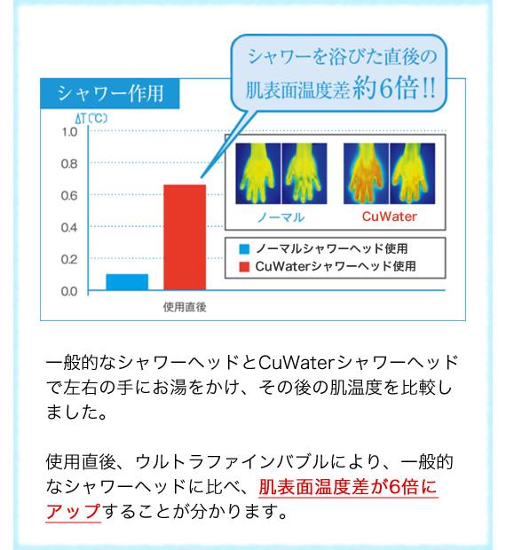 CuWaterシャワーヘッドのウルトラファインバブルで肌表面温度差が6倍にアップ