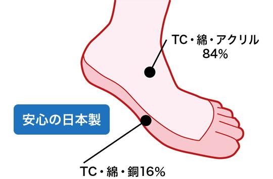 銅繊維靴下は蒸れないので、履き心地抜群!安心の日本製
