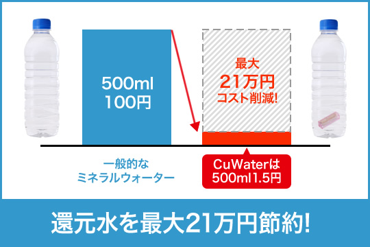 500ml当たり1.5円でおいしい還元水を作れるCuWater携帯浄水器