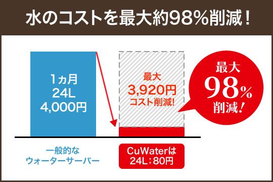 ペットボトル式卓上コンパクトウォーターサーバーなら水のコストを最大98%削減