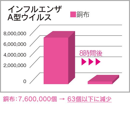 銅フィルター付きマスクならインフルエンザが7600000個から63個以下に減少