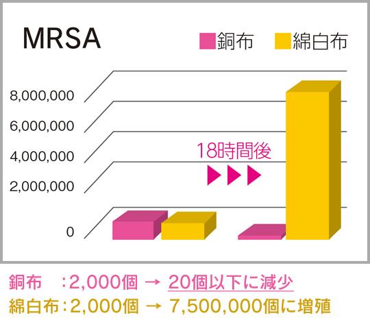 銅フィルター付きマスクならMRSAが2000個から20個以下に減少