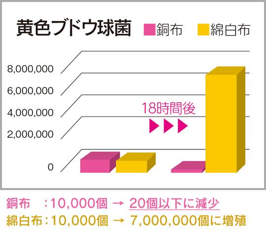 銅フィルター付きマスクなら黄色ブドウ菌が10000個から20個以下に減少